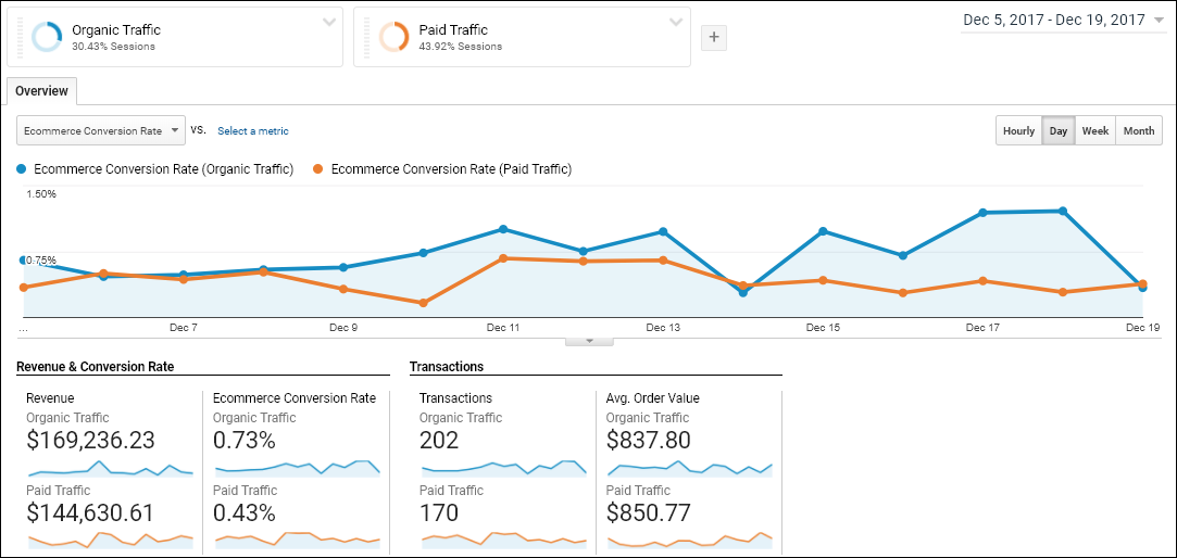 ecommerce conversion rate organic vs. paid